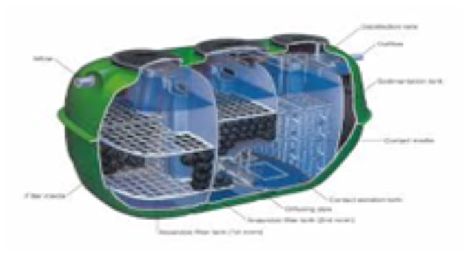 Water Treatment and Waste Disposal